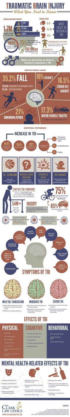 Traumatic Brain Injuries: What You Need To Know Infographic