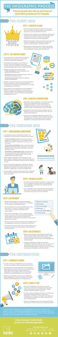 The Infographic Process Guide on Behance