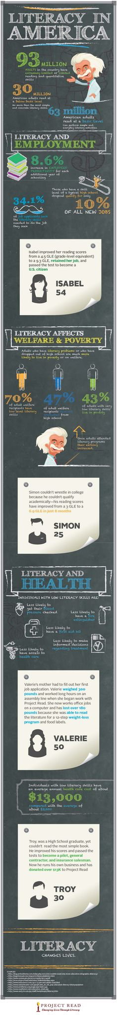 Literacy in America #infographic