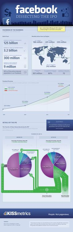 Dissecting The IPO (Infographic) Marketing Technology, Facebook Marketing, Marketing Digital, Internet Marketing, Online Marketing, Social Media Marketing, Content Marketing, About Facebook, Social Media