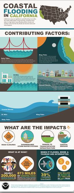 Coastal Flooding in California  Infographic from Oceanservice.NOAA.gov #risingsealevel #hightides #elnino #flooding #winter #climate #weather (available as PDF download) #coastalstorms #infographic http://oceanservice.noaa.gov/news/dec15/california-flooding.html #erosion #roadclosures #stormwater issue #transportation #oceaneconomy