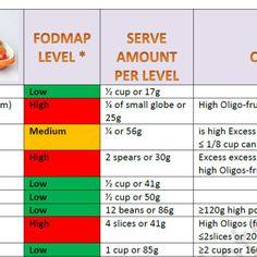 Low FODMAP Food According To Monash University