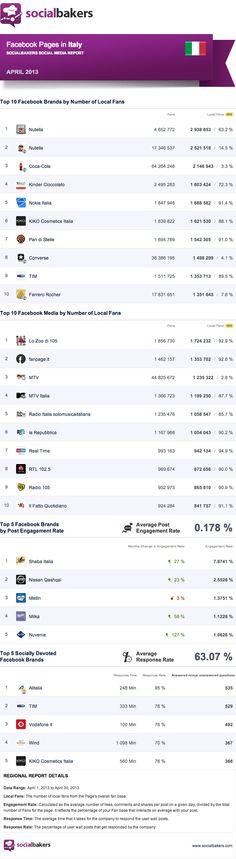 [Infografica] Le migliori pagine web italiane del mese di aprile 2013, dati di Socialbakers  http://www.atman.it/social-media/le-migliori-pagine-facebook-italiane-del-mese-di-aprile-2013/