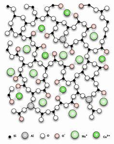 Glass material properties: Dynamical Heterogeneities