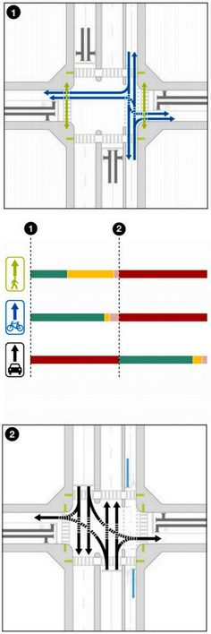 Protected multimodal signalization from Mass DOT's Separated Bike Lane Guide. Click image for link to full guide and visit the slowottawa.ca boards >> http://www.pinterest.com/slowottawa