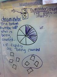 Fractions-idea from Everyday Mathematics grade 2