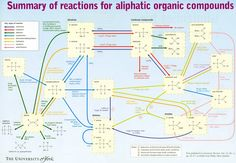 Organic Chemistry Reactions Chart Compound interest - <b>organic chemistry reaction</b> map