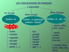 300 Idées De Conjugaison En 2021 Conjugaison Grammaire Apprendre Le Français