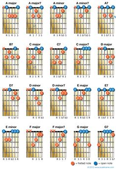 20 Chords Every Guitarist Should Know - Global Guitar NetworkGlobal Guitar Network