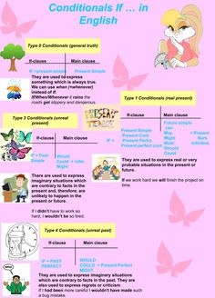 Conditionals sentences in English