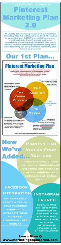 Plan de marketing en Pinterest (versión 2) #infografia #infographic #marketing #socialmedia