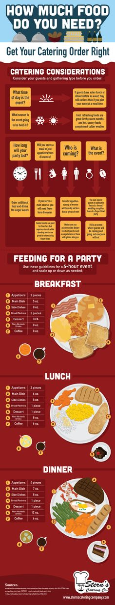 If you are serving breakfast at your party, you only need to provide 2 pieces of appetizers per person. If you are serving dinner, though, you should serve 4 pieces. Check out this infographic from Stern's Catering Company in Dallas to learn more. Original source: http://www.sternscateringcompany.com/648980/2013/02/20/how-much-food-do-you-need-get-your-catering-order-right---infographic.html