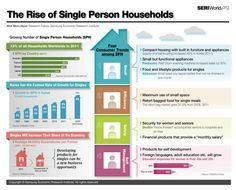 The Rise of Single Person Households [INFOGRAPHIC]