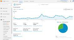 Cum arata cifrele frumoase smile emoticon  1394 vizitatori unici care au parcurs in medie 3 pagini pe site, ce impreuna au adus site-ului 5881 de afisari cu un timp petrecut in medie pe site de 2 minute si 54 de secunde, un timp foarte bun privind site-ul in cauza.  Factorul important reprezinta si procentajul de vizite noi ceea ce inseamna clienti noi. La acest site aceste vizite noi vin cu ajutorul optimizarii site-ului pentru Google, serviciul de Optimizare SEO