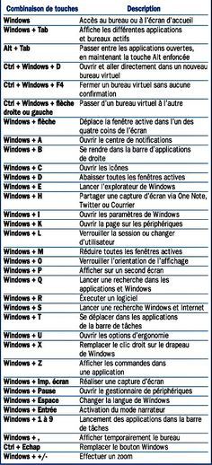 Windows 10 Desktop Keyboard Shortcuts - Miriam Andrews Photo Page Microsoft Office, Microsoft Windows 10, Microsoft Excel, Microsoft Paint, Apps, Desktop, Keyboard Shortcuts, Tips & Tricks, Federal