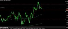 Nuestro Trader: @IntegralTriple: 5m tf. Shorted after failure to break 1,2615 pivot, next target above 15m 200 ema.