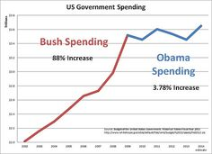 3 charts to send your conservative brother-in law. Bush Obama Spending 2014, by dave c johnson