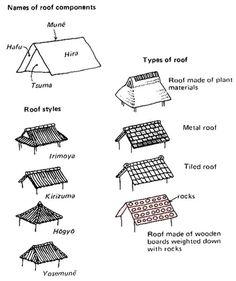 Names of Japanese #roofs