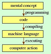 #programming #programmer #programmers #coding #code #developer #developers #computer #computers