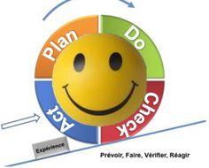 Le bonheur est dans l'amélioration continue Amélioration Continue, Formation Continue, Tech Logos, Management, School, Health And Safety, Bonheur