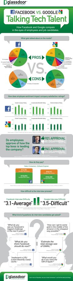 FaceBook vs. Google Talking tech Talent #infographic