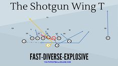Here is a list of 5 Must-have Plays for Every Youth Football Offensive Playbook. These plays work very well in youth football. Youth Football Drills, Football 101, Tackle Football, Football Stuff, Football Formations, Defensive Back, Double Team, Air Raid, Tight End