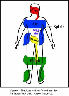 YHVH creates the Adam Kadmon
