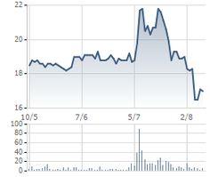 LAS : Công ty cổ phần Supe Phốt phát và Hóa chất Lâm Thao | Tin tức và dữ liệu doanh nghiệp | CafeF.vn