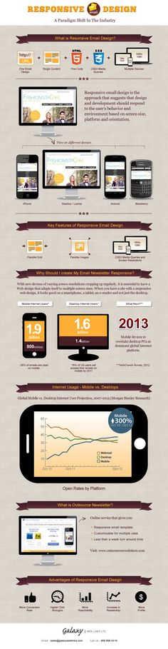 Key features of Responsive Email Design..  http://www.outsourcenewsletters.com