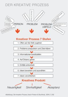 Was ist Kreativität? - perso-net.de