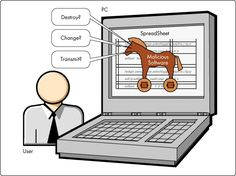 A Trojan horse is a program that hides within or looks like an existing program.