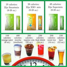 """How are you """"spending"""" your calories? Are you getting nutrition for those calories? Zija gives you 90+ Nutrients!"""