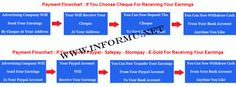 From Internet You can make money online Rs.10,000 a month, Rs.20,000 a month or…