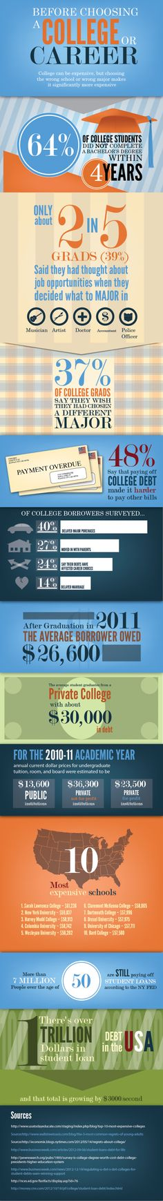 Before Choosing a College or Career #INFOGRAPHIC