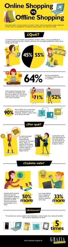 Online Shopping vs Offline Shopping. infografía en español. #CommunityManager - Find The Top Online Stores via http://www.AmericasMall.com