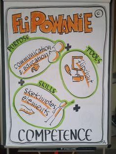 Co to jest FLIPOWANIE© ? #flipowanie #sketchnoting #myśleniewizualne