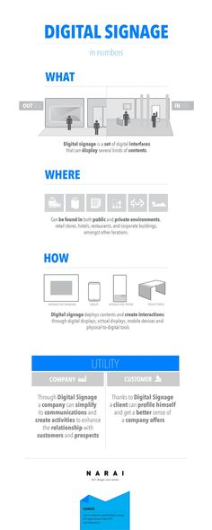 Here it is our new info-graphic about Digital Signage' numbers.
