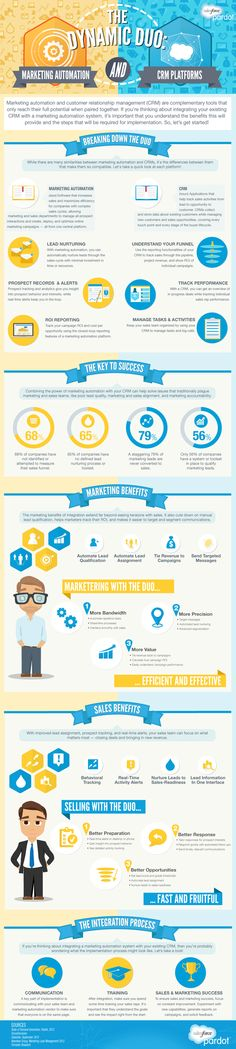 The Dynamic Duo: Marketing Automation and Customer Relationship Management Marketing Relacional, Marketing Articles, Marketing Technology, Marketing Communications, Marketing Automation, Content Marketing, Online Marketing, Digital Marketing, Marketing Ideas
