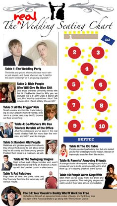 Originally published by Maxim magazine, this infographic take a somewhat humorous look at where certain groups of guests are placed on a wedding seating chart. Whether you've planned a wedding right now or are in the middle of planning a wedding, you're bound to find this funny.