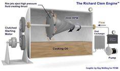 Hydrosonic Molecular Accelerator Resurrects the Clem Engine | Free Energy