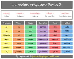 Part 2 of some irregular French verbs that crop up quite often. ^^  In the passé composé, I've now included the aux verb it conjugates with, using the pronoun «je».  NOTE: the verbs «savoir» and «connaître» both have the meaning of the English...