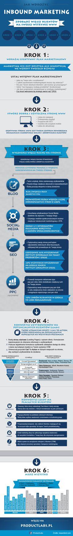 #Inbound #Marketing – jak wdrożyć? #Infografika via productlabs.pl