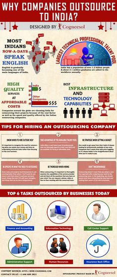 outsource business plan india