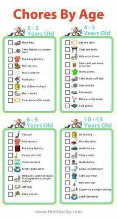 Free Printables: Age Appropriate Chores For Kids Use these age appropriate chore lists to create a chore chart for your kids. I like to pick 1 or 2 new chores each year to add my kids' responsibilities. There are lots of good ideas here! Printable Activities For Kids, Toddler Activities, Activities For 4 Year Olds, Family Activities, Babysitting Activities, Travel Activities, Kids Summer Activities, Indoor Activities, Indoor Games