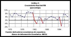 La economía de México al final del siglo XX. Al Final, Line Chart, Late 20th Century