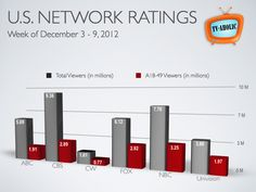 Nielsen Network Ratings: Week of December 2012 Tv Ratings, Big Bang Theory, Bar Chart, December, Ncis, The Big Band Theory, Bar Graphs
