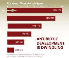 This Antibiotic Development is Dwindling graphic illustrates that fewer antibiotics are becoming available in recent years as compared to the 1980s.