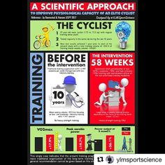 #Repost @ylmsportscience (@get_repost) ・・・ #New 🚵🏻 Huge benefits of block periodization in an elite endurance athlete. Nice case-study in a 37 years old cyclist showing that the variability of your training program is key. Never too late to progress! ⬆️ VO2max ⬆️ Peak aerobic PO ⬆️ PO at 3mmol/L  #sport #training #endurance #cycling #periodization #sportscience #sportsmedicine #infographic
