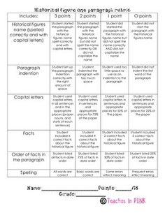 rubric research paper social studies elementary Rubric research paper social studies elementary automatically formats, alphabetize, and prints bibliographies for free guide to basic historical research at the.