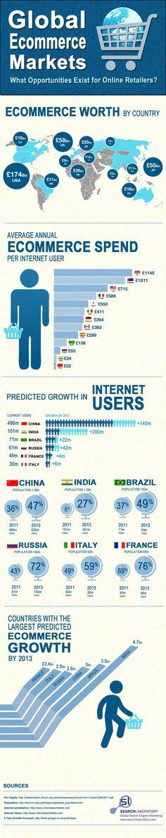 Les chiffres du e-commerce dans le monde en 2013